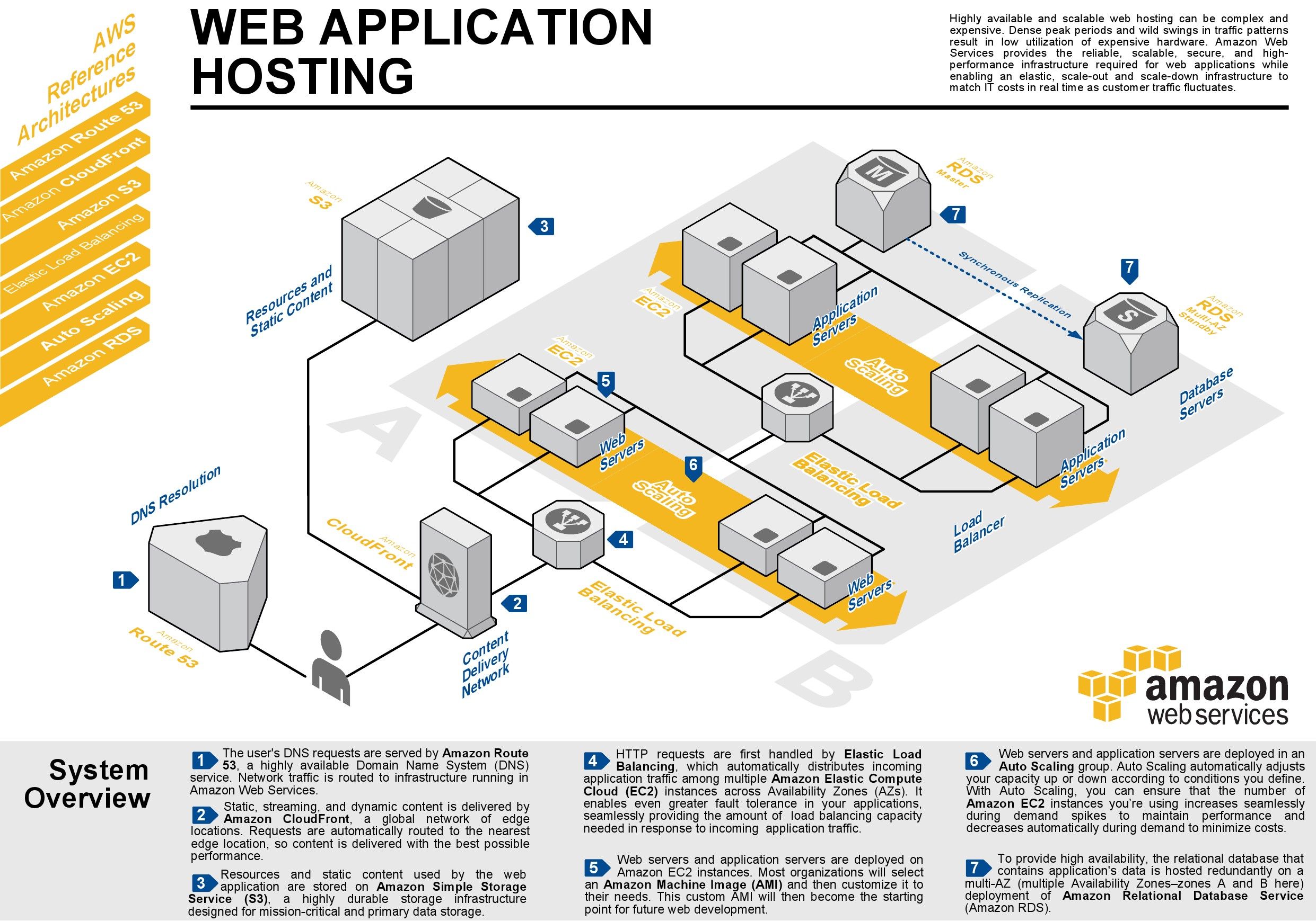 how to develop a multi-page web application